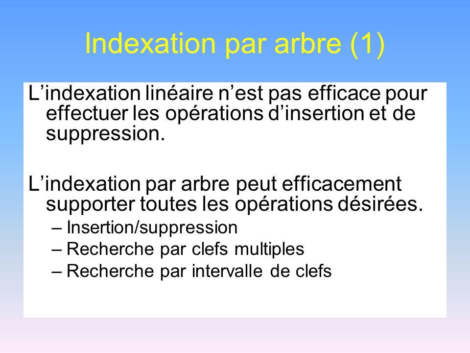 Indexation par arbre (2) Afin de minimiser le nombre daccès disque: –Plusieurs noeuds appartiennent au même bloc –Larbre doit être balancé.