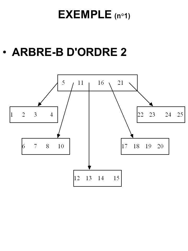 EXEMPLE (n°1) ARBRE-B D'ORDRE 2