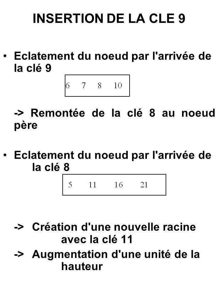 INSERTION DE LA CLE 9 Eclatement du noeud par l'arrivée de la clé 9 -> Remontée de la clé 8 au noeud père Eclatement du noeud par l'arrivée de la clé