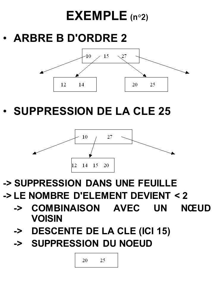 EXEMPLE (n°2) ARBRE B D'ORDRE 2 SUPPRESSION DE LA CLE 25 -> SUPPRESSION DANS UNE FEUILLE ->LE NOMBRE D'ELEMENT DEVIENT < 2 ->COMBINAISON AVEC UN NŒUD