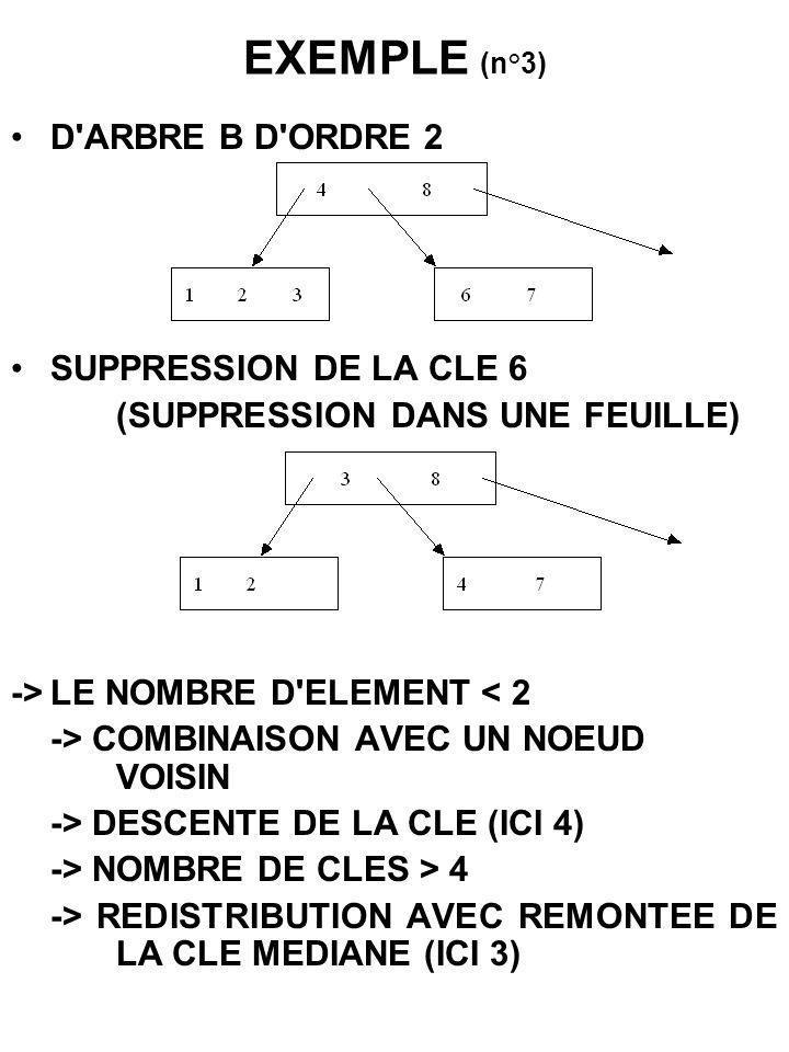 EXEMPLE (n°3) D'ARBRE B D'ORDRE 2 SUPPRESSION DE LA CLE 6 (SUPPRESSION DANS UNE FEUILLE) ->LE NOMBRE D'ELEMENT < 2 -> COMBINAISON AVEC UN NOEUD VOISIN