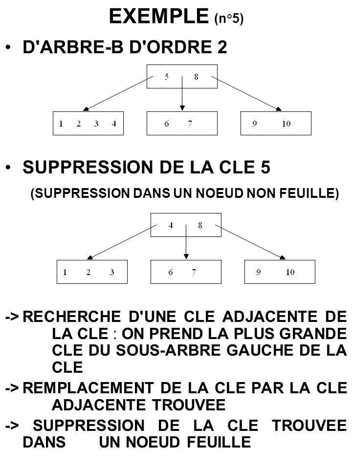 EXEMPLE (n°5) D'ARBRE-B D'ORDRE 2 SUPPRESSION DE LA CLE 5 (SUPPRESSION DANS UN NOEUD NON FEUILLE) ->RECHERCHE D'UNE CLE ADJACENTE DE LA CLE : ON PREND
