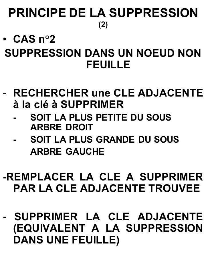 PRINCIPE DE LA SUPPRESSION (2) CAS n°2 SUPPRESSION DANS UN NOEUD NON FEUILLE - RECHERCHER une CLE ADJACENTE à la clé à SUPPRIMER -SOIT LA PLUS PETITE