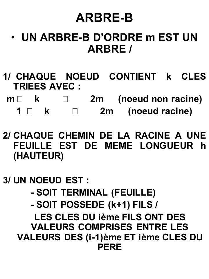FICHIER ORGANISE EN ARBRE B EXEMPLE : ARBRE B D ORDRE 1 INCONVENIENTS ->1 NOEUD = 1 BLOC DISQUE LIMITATION DE L ORDRE AUGMENTATION HAUTEUR ->RECHERCHE,LECTURE D INFORMATIONS INUTILES ->PARCOURS SEQUENTIEL DU FICHIER PARCOURS ARBRE B