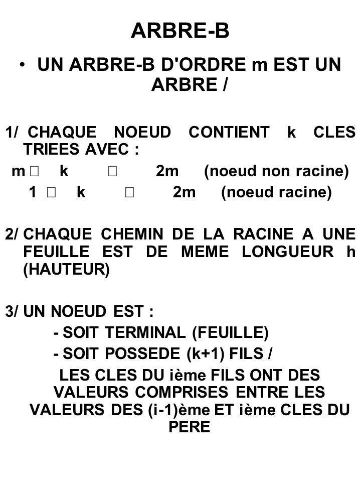 ARBRE-B UN ARBRE-B D'ORDRE m EST UN ARBRE / 1/ CHAQUE NOEUD CONTIENT k CLES TRIEES AVEC : m k 2m(noeud non racine) 1 k 2m(noeud racine) 2/CHAQUE CHEMI