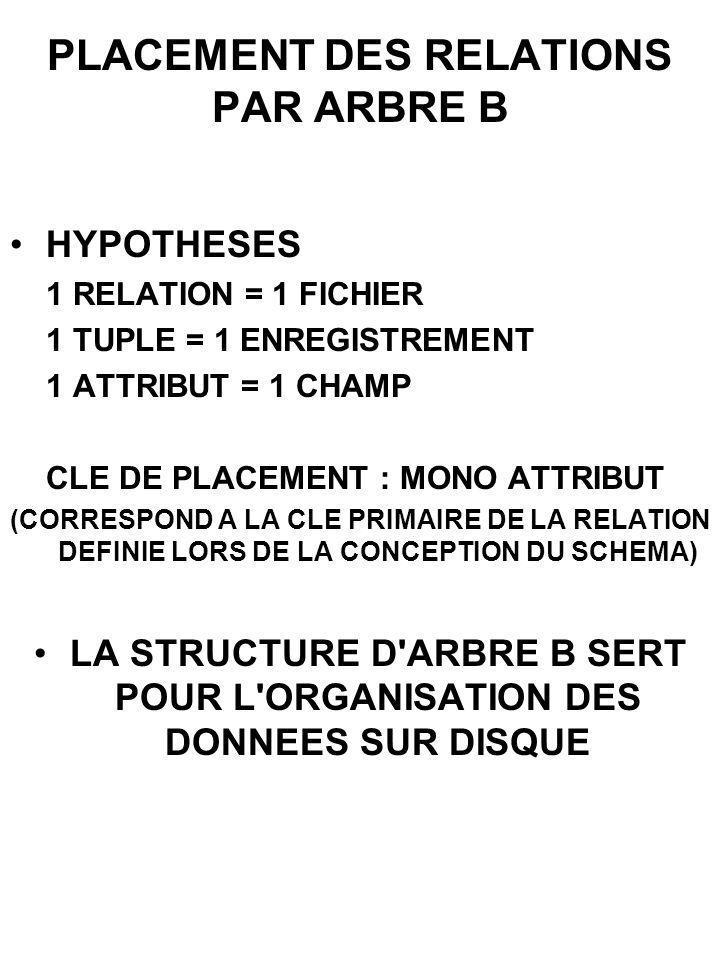PLACEMENT DES RELATIONS PAR ARBRE B HYPOTHESES 1 RELATION = 1 FICHIER 1 TUPLE = 1 ENREGISTREMENT 1 ATTRIBUT = 1 CHAMP CLE DE PLACEMENT : MONO ATTRIBUT