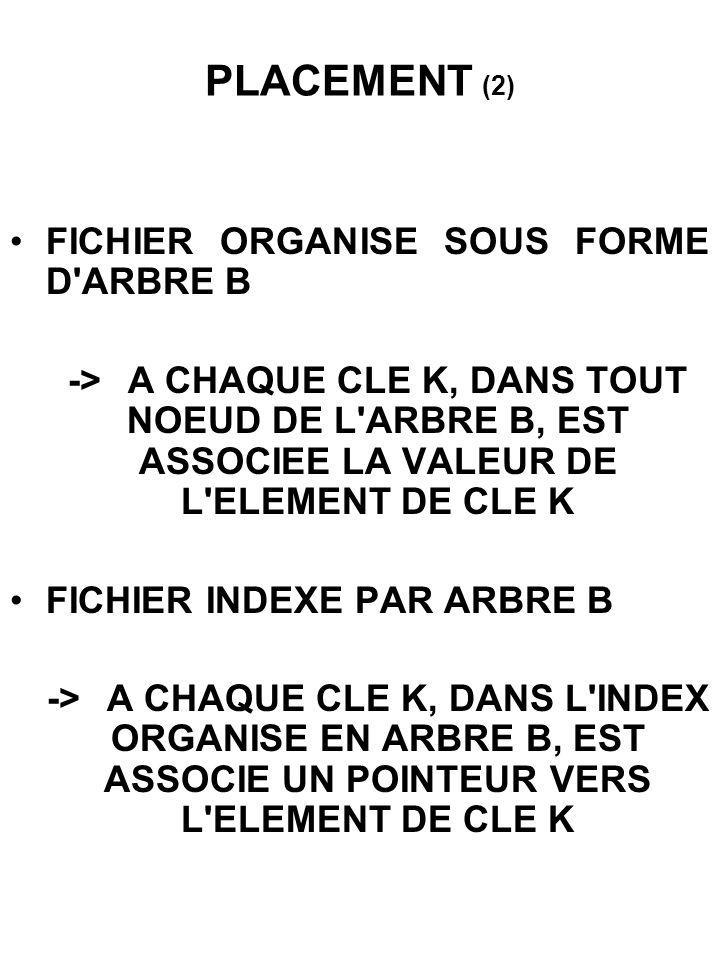 PLACEMENT (2) FICHIER ORGANISE SOUS FORME D'ARBRE B ->A CHAQUE CLE K, DANS TOUT NOEUD DE L'ARBRE B, EST ASSOCIEE LA VALEUR DE L'ELEMENT DE CLE K FICHI