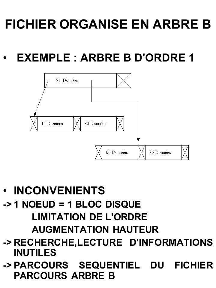 FICHIER ORGANISE EN ARBRE B EXEMPLE : ARBRE B D'ORDRE 1 INCONVENIENTS ->1 NOEUD = 1 BLOC DISQUE LIMITATION DE L'ORDRE AUGMENTATION HAUTEUR ->RECHERCHE