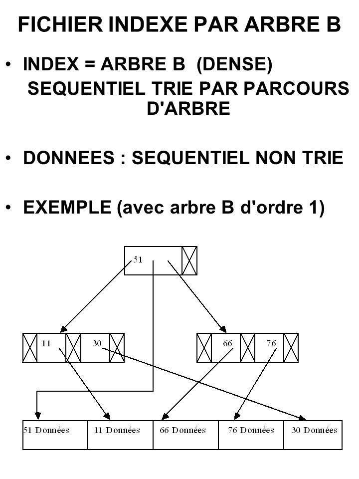 FICHIER INDEXE PAR ARBRE B INDEX = ARBRE B(DENSE) SEQUENTIEL TRIE PAR PARCOURS D'ARBRE DONNEES : SEQUENTIEL NON TRIE EXEMPLE (avec arbre B d'ordre 1)