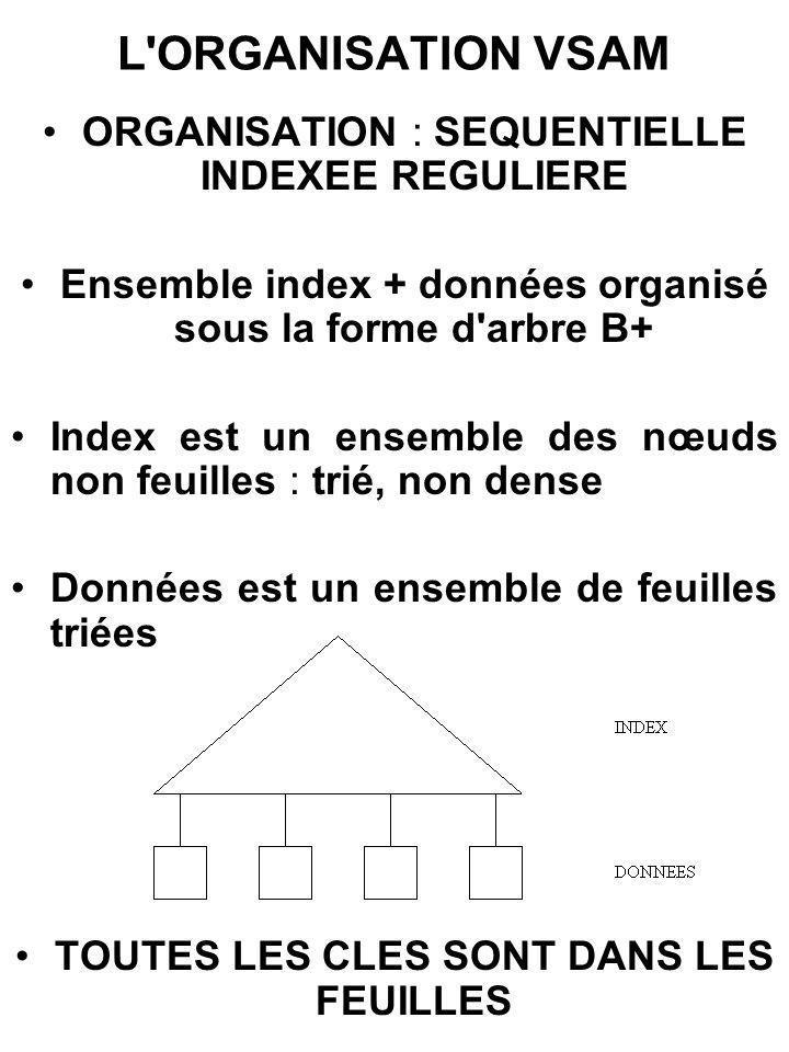 L'ORGANISATION VSAM ORGANISATION : SEQUENTIELLE INDEXEE REGULIERE Ensemble index + données organisé sous la forme d'arbre B+ Index est un ensemble des