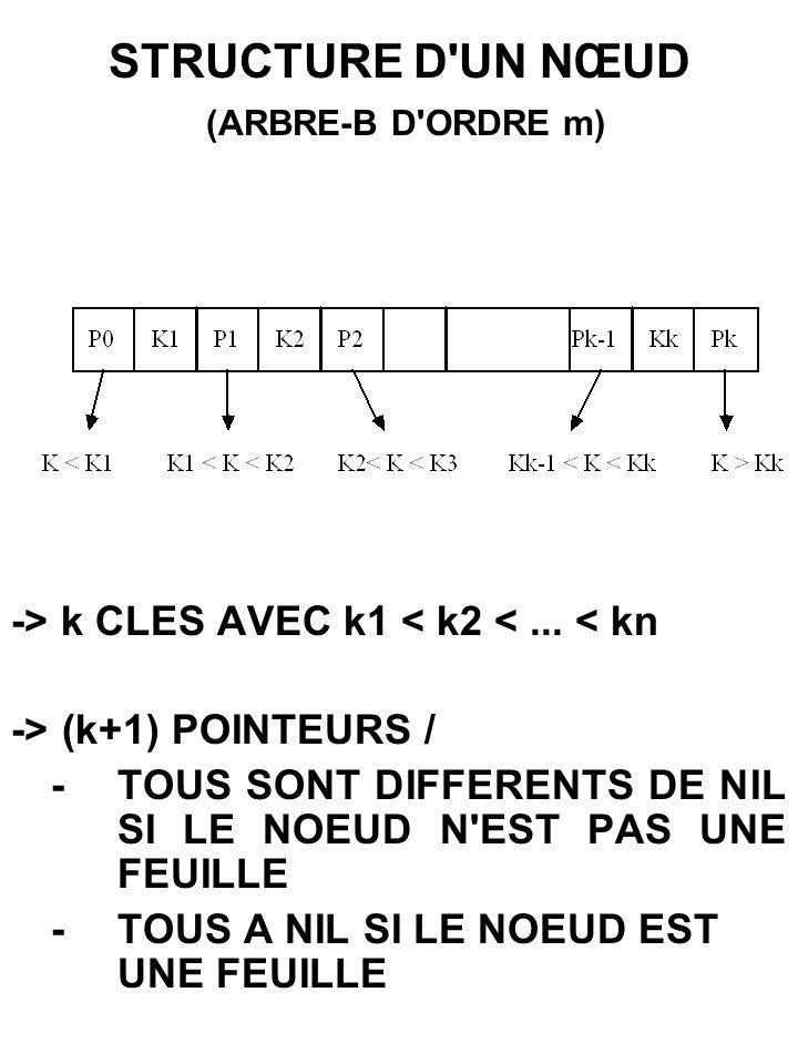 CAPACITE NOMBRE DE CLES ARBRE-B d ORDRE m, et de hauteur h ->NbClesMin = 2*(m+1) - 1 ->NbClesMax = (2*m+1) - 1 m = 100, h = 2 ==>NbClesMax = 8 000 000 STOCKAGE SUR DISQUE ->UN NOEUD = UNE PAGE h+1 h