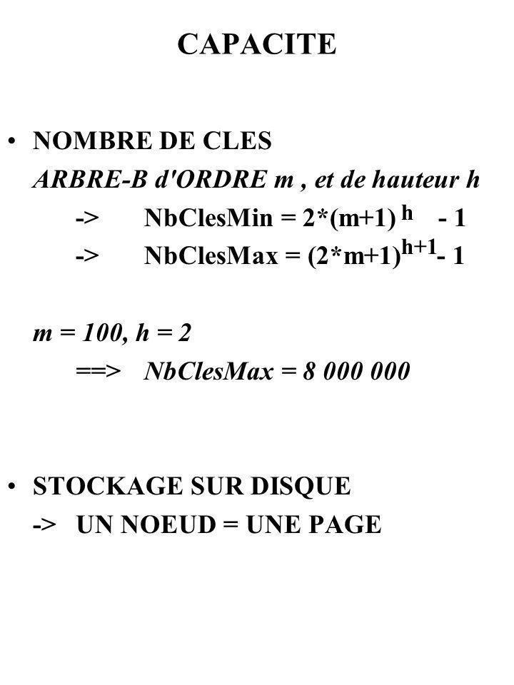 CAPACITE NOMBRE DE CLES ARBRE-B d'ORDRE m, et de hauteur h ->NbClesMin = 2*(m+1) - 1 ->NbClesMax = (2*m+1) - 1 m = 100, h = 2 ==>NbClesMax = 8 000 000