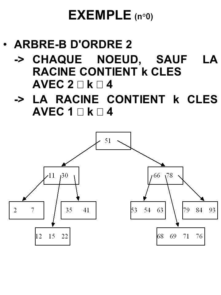 RECHERCHE (D UN ELEMENT DE CLE K) METHODE A PARTIR DE LA RACINE, POUR CHAQUE NOEUD EXAMINE -LA CLE K EST PRESENTE : SUCCES -K < k1 -> RECHERCHE DANS P0^ -K > k -> RECHERCHE DANS Pk^ -ki < K < ki+1 -> RECHERCHE DANS Pi^ SI UN DES POINTEURS VAUT NIL LA RECHERCHE EST UN ECHEC