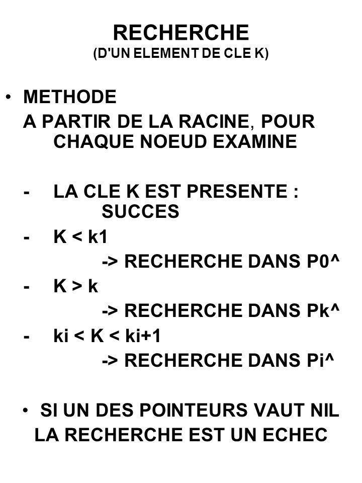 RECHERCHE (D'UN ELEMENT DE CLE K) METHODE A PARTIR DE LA RACINE, POUR CHAQUE NOEUD EXAMINE -LA CLE K EST PRESENTE : SUCCES -K < k1 -> RECHERCHE DANS P