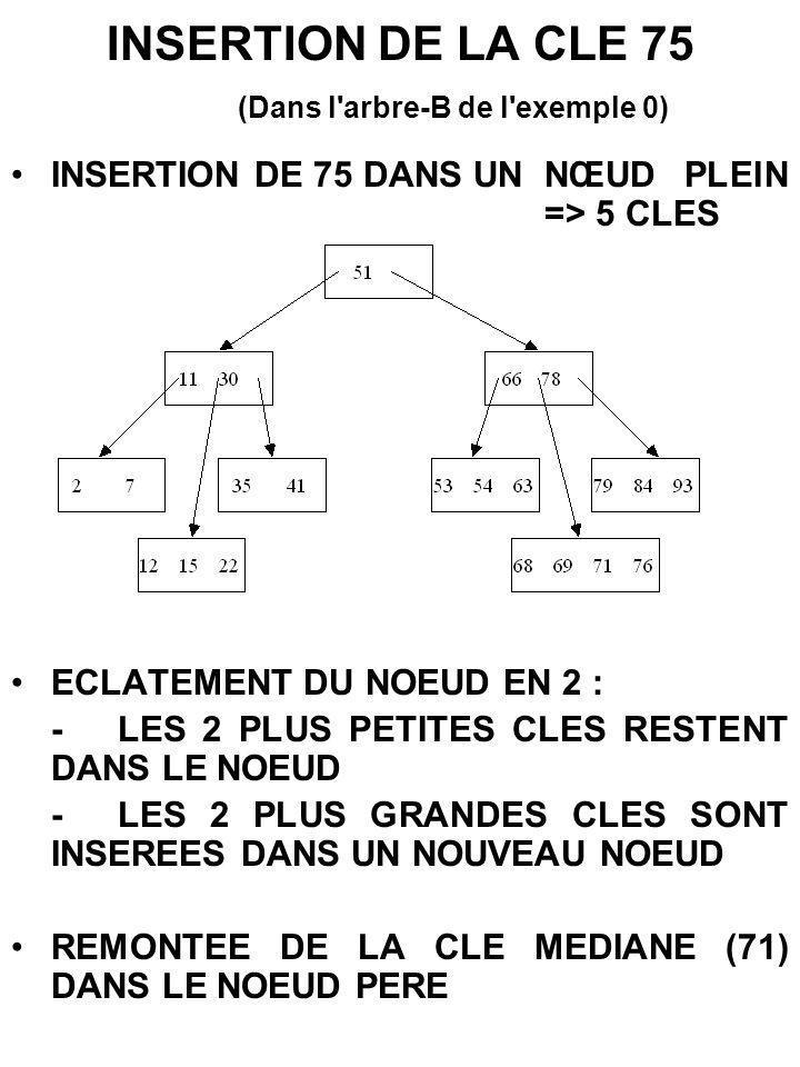 INSERTION DE LA CLE 75 (Dans l'arbre-B de l'exemple 0) INSERTION DE 75 DANS UN NŒUD PLEIN => 5 CLES ECLATEMENT DU NOEUD EN 2 : -LES 2 PLUS PETITES CLE
