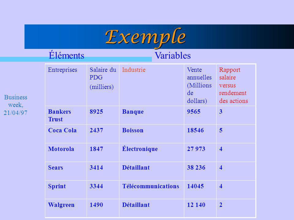 Exemple EntreprisesSalaire du PDG (milliers) IndustrieVente annuelles (Millions de dollars) Rapport salaire versus rendement des actions Bankers Trust