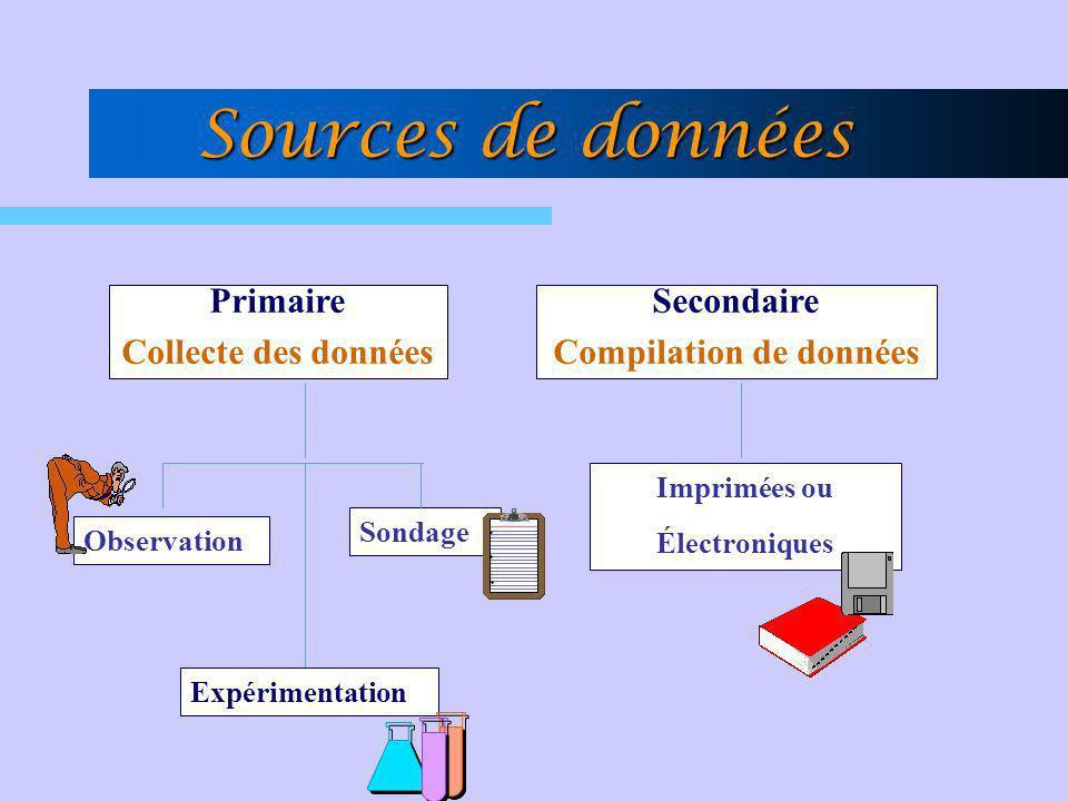 Sources de données Primaire Collecte des données Secondaire Compilation de données Observation Sondage Expérimentation Imprimées ou Électroniques