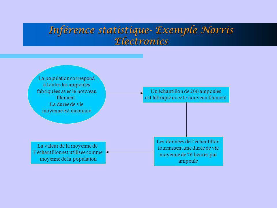 Inférence statistique- Exemple Norris Electronics La population correspond à toutes les ampoules fabriquées avec le nouveau filament. La durée de vie