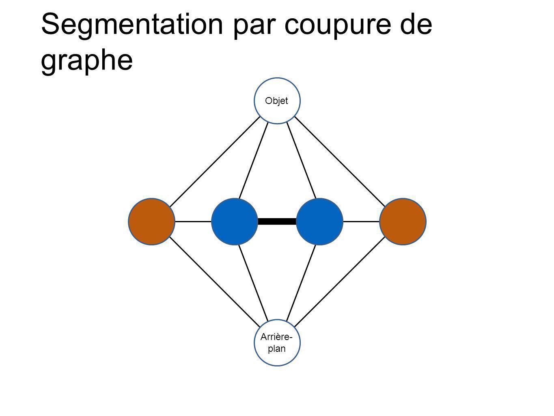 Segmentation par coupure de graphe Objet Arrière- plan