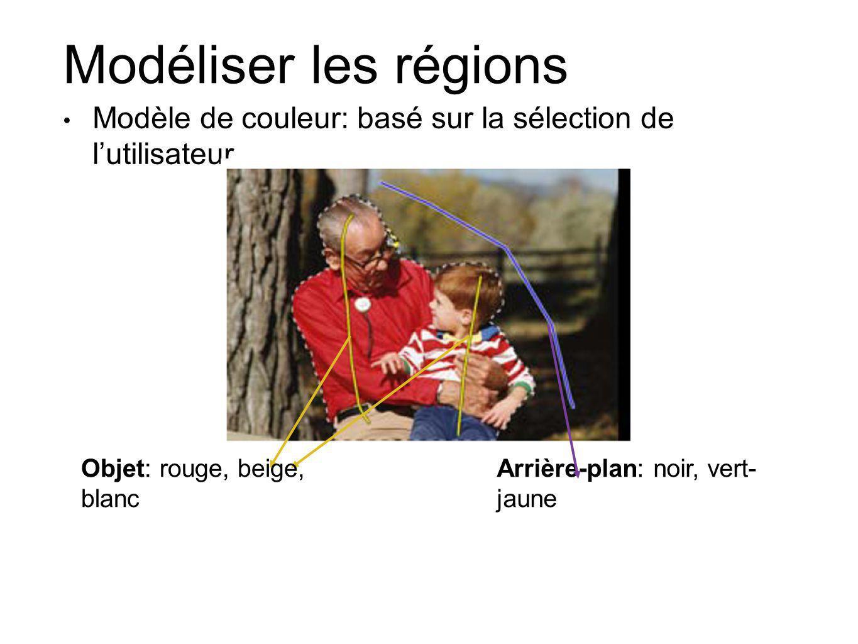 Modéliser les régions Modèle de couleur: basé sur la sélection de lutilisateur Objet: rouge, beige, blanc Arrière-plan: noir, vert- jaune
