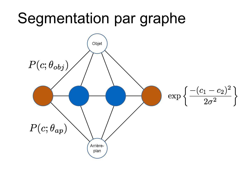 Segmentation par graphe Objet Arrière- plan