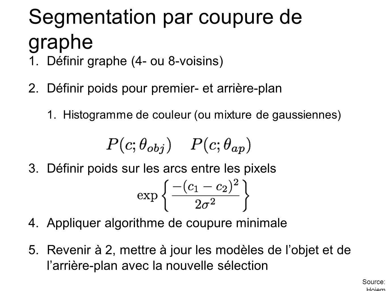 Segmentation par coupure de graphe 1.Définir graphe (4- ou 8-voisins) 2.Définir poids pour premier- et arrière-plan 1.Histogramme de couleur (ou mixture de gaussiennes) 3.Définir poids sur les arcs entre les pixels 4.Appliquer algorithme de coupure minimale 5.Revenir à 2, mettre à jour les modèles de lobjet et de larrière-plan avec la nouvelle sélection Source: Hoiem
