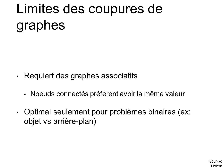 Limites des coupures de graphes Requiert des graphes associatifs Noeuds connectés préfèrent avoir la même valeur Optimal seulement pour problèmes binaires (ex: objet vs arrière-plan) Source: Hoiem