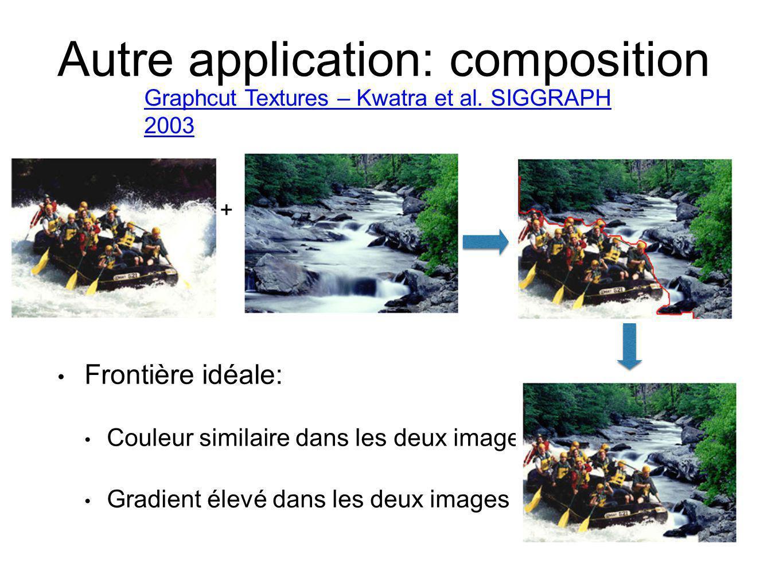 Autre application: composition Frontière idéale: Couleur similaire dans les deux images Gradient élevé dans les deux images + Graphcut Textures – Kwat