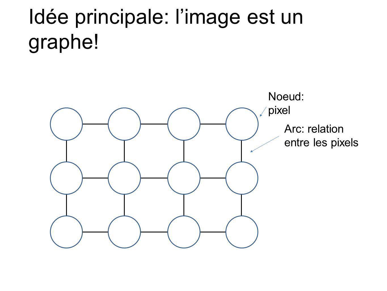 Idée principale: limage est un graphe! Noeud: pixel Arc: relation entre les pixels