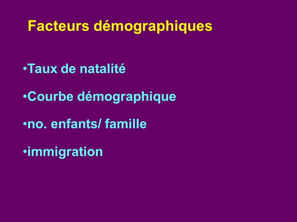 Taux de natalité Courbe démographique no. enfants/ famille immigration Facteurs démographiques