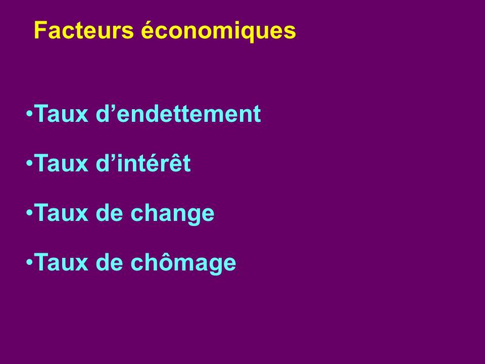 Taux dendettement Taux dintérêt Taux de change Taux de chômage Facteurs économiques
