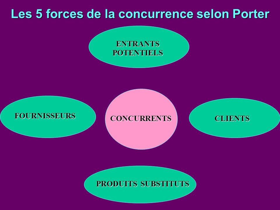 FOURNISSEURS ENTRANTS POTENTIELS CONCURRENTSCLIENTS PRODUITS SUBSTITUTS Les 5 forces de la concurrence selon Porter