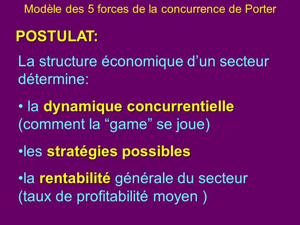 Modèle des 5 forces de la concurrence de Porter La structure économique dun secteur détermine: dynamique concurrentielle la dynamique concurrentielle (comment la game se joue) stratégies possiblesles stratégies possibles rentabilitéla rentabilité générale du secteur (taux de profitabilité moyen ) POSTULAT: