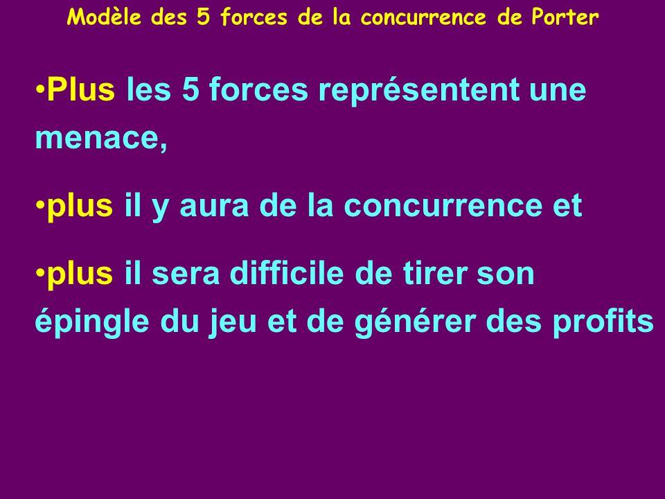 Modèle des 5 forces de la concurrence de Porter Plus les 5 forces représentent une menace, plus il y aura de la concurrence et plus il sera difficile de tirer son épingle du jeu et de générer des profits