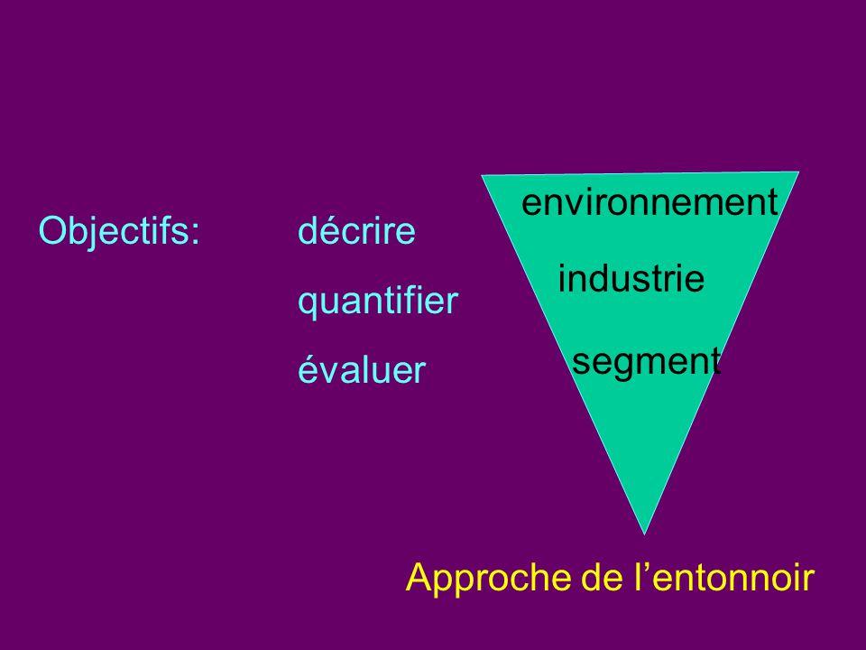Objectifs:décrire quantifier évaluer Approche de lentonnoir environnement industrie segment