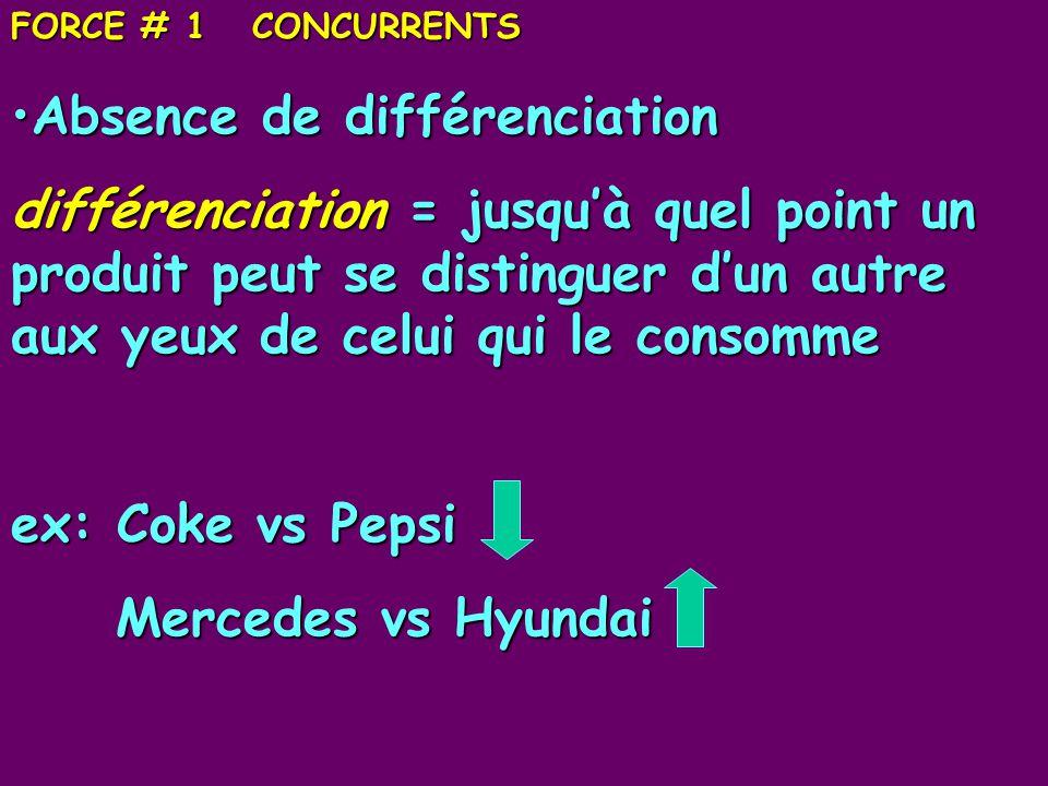 FORCE # 1 CONCURRENTS Absence de différenciationAbsence de différenciation différenciation = jusquà quel point un produit peut se distinguer dun autre aux yeux de celui qui le consomme ex: Coke vs Pepsi Mercedes vs Hyundai