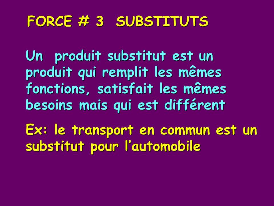 FORCE # 3 SUBSTITUTS Un produit substitut est un produit qui remplit les mêmes fonctions, satisfait les mêmes besoins mais qui est différent Ex: le transport en commun est un substitut pour lautomobile