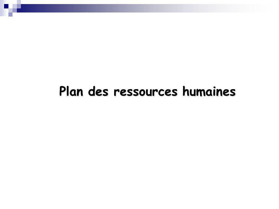 Plan des ressources humaines