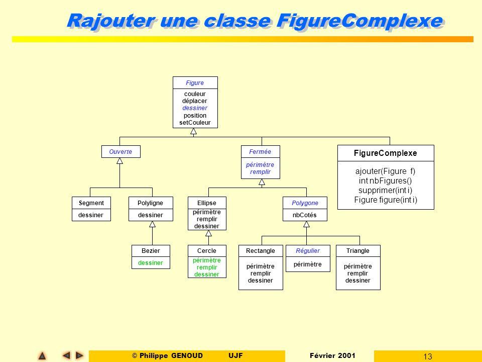 © Philippe GENOUDUJF Février 2001 14 142754 List res = (List) (v.getClass().newInstance()); for (i=0; i < v.size(); i++) { if (.