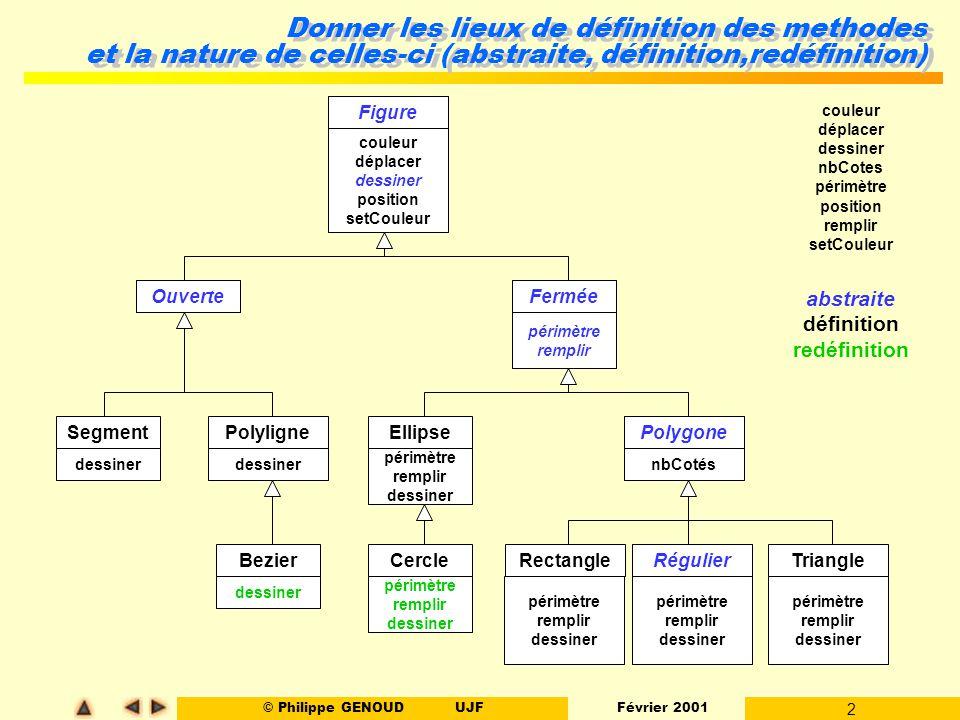 © Philippe GENOUDUJF Février 2001 3 Justifications l Pourquoi pas une classe concrète pour Polygone .