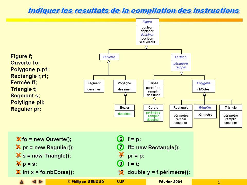 © Philippe GENOUDUJF Février 2001 6 Donner l affichage produit OuverteFermée EllipsePolygone RégulierRectangleTriangleCercle Polyligne Bezier Segment Figure OuverteFermée Polygone Régulier public void afficher() { System.out.println(«figure»); } ->«figure_ouverte»->«figure_fermée» ->«polyligne» ->«polygone» ->«triangle» r = new Rectangle(); t = new Triangle(); fo = new Segment(); ff = new Ellipse(); p1 = new Rectangle(); pll = new Polyligne(); c =new Cercle(); Figure f; Ouverte fo; Polygone p,p1; Rectangle r,r1; Fermée ff; Triangle t; Segment s; Polyligne pll; Cercle c; r.afficher(); ff.afficher(); p1.afficher(); f = t; f.afficher() fo.afficher(); pll.afficher(); f = c; fo = pll; f.afficher(); ((Figure) t).afficher(); fo.afficher() ((Ouverte)pll).afficher(); s.afficher(); --> polygone --> fermée --> polygone --> null pointer except --> fig ouverte --> triangle -->polyligne -->fermée --> triangle -->polyligne