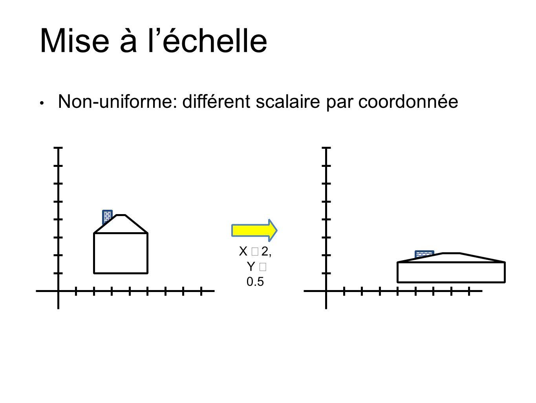 Mise à léchelle Non-uniforme: différent scalaire par coordonnée X 2, Y 0.5