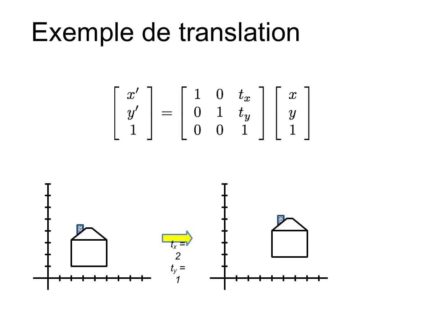 Exemple de translation t x = 2 t y = 1