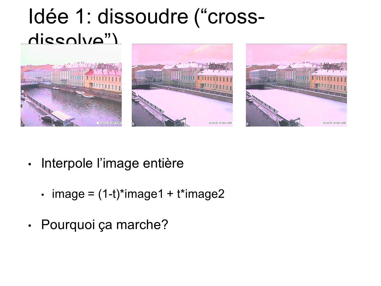 Idée 1: dissoudre (cross- dissolve) Interpole limage entière image = (1-t)*image1 + t*image2 Pourquoi ça marche?