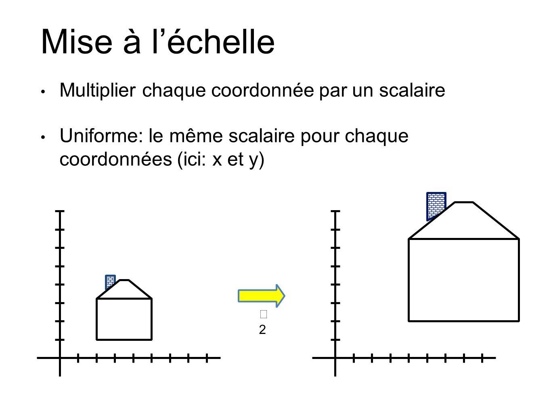 Mise à léchelle Multiplier chaque coordonnée par un scalaire Uniforme: le même scalaire pour chaque coordonnées (ici: x et y) 2