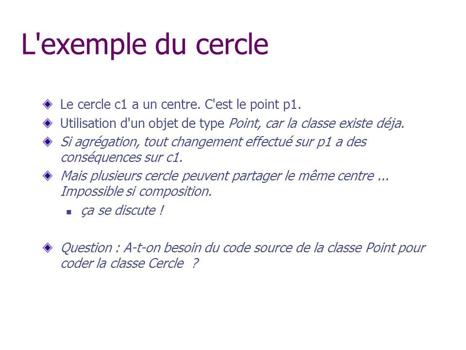 L'exemple du cercle Le cercle c1 a un centre. C'est le point p1. Utilisation d'un objet de type Point, car la classe existe déja. Si agrégation, tout