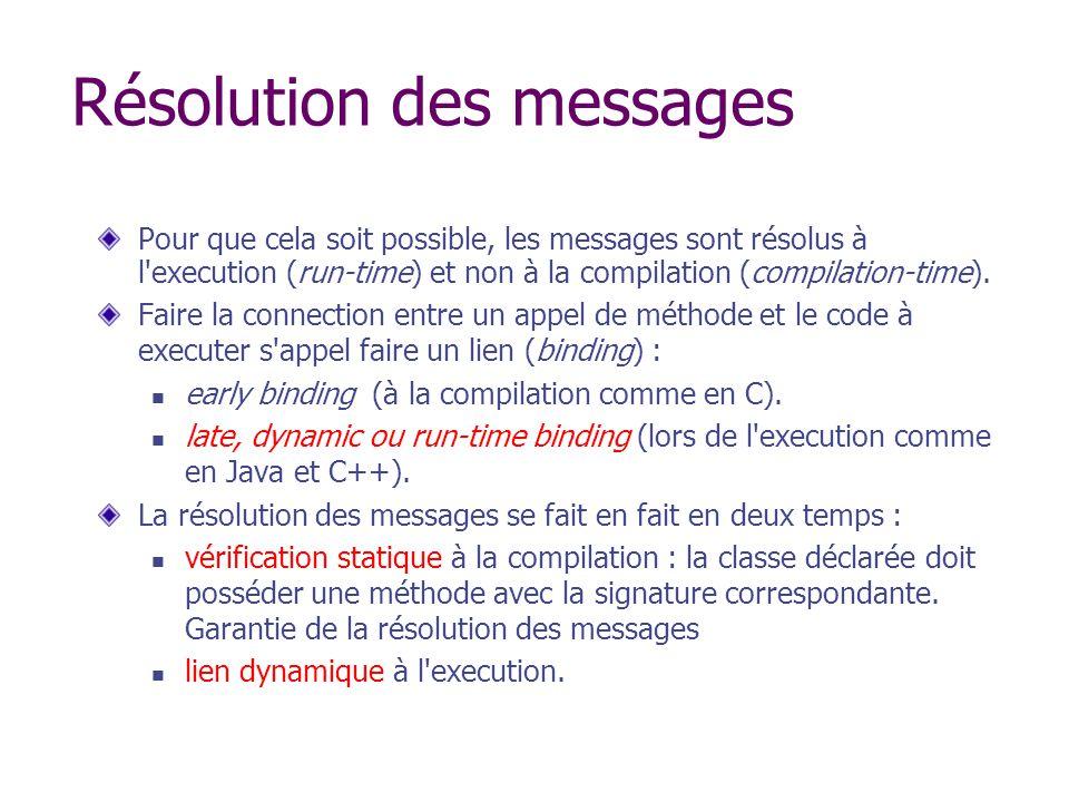 Résolution des messages Pour que cela soit possible, les messages sont résolus à l'execution (run-time) et non à la compilation (compilation-time). Fa