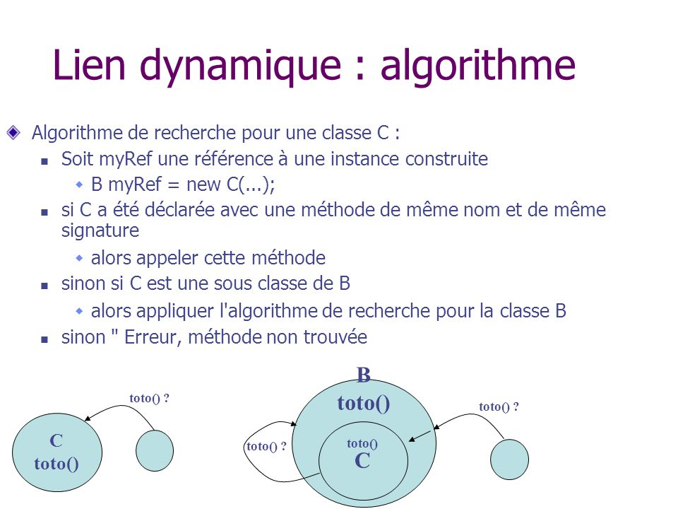 B toto() Lien dynamique : algorithme Algorithme de recherche pour une classe C : Soit myRef une référence à une instance construite B myRef = new C(..