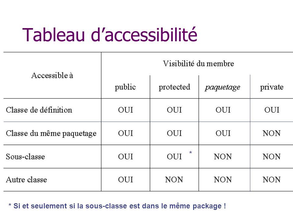 Tableau daccessibilité * * Si et seulement si la sous-classe est dans le même package !