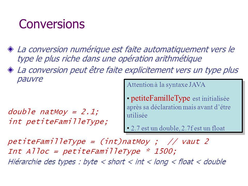 Conversions La conversion numérique est faite automatiquement vers le type le plus riche dans une opération arithmétique La conversion peut être faite
